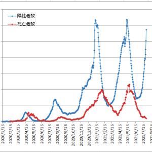東京都の陽性者急増にワクチン効果訴え都知事トーンダウン・・・コレってただの保身?