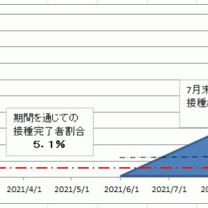 ワクチン効果・・・大阪府の公表に敬意を表して検証