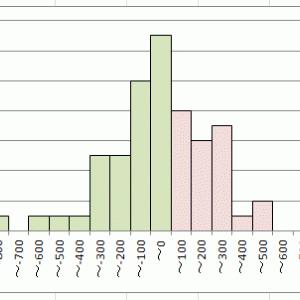 月末の株安は本当に「アノマリー」か?・・・ここ2年で大幅に増化