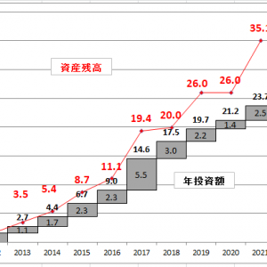 8月の資産運用報告・・・昨年11月以降株式資産は10連騰