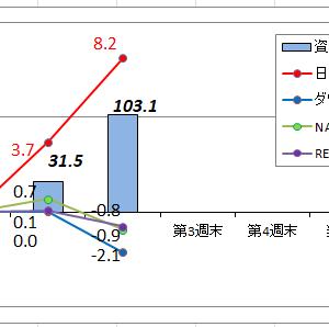 9月第2週末の騰落「日経平均上がれど我が資産は」・・・優柔不断か?アファーム買い逃す