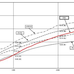 (続)「分配」より「成長」(2)・・・中間層の税負担は 英>独>日≒米>仏 !