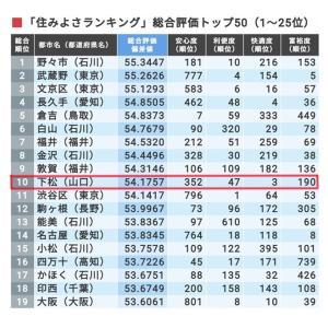 下松市が全国10位に!