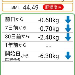 体重記録58日目
