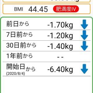 体重記録60日目
