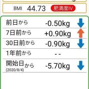 体重記録57日目