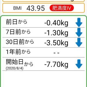 体重記録68日目
