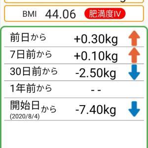 体重記録69日目