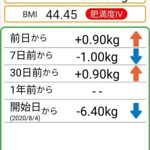 体重記録72日目