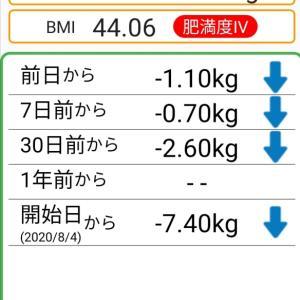 体重記録77日目