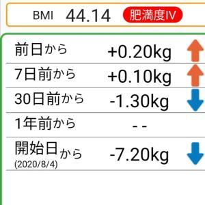 体重記録78日目