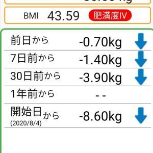 体重記録85日目