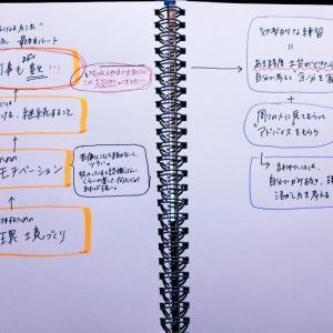 スマブラで強くなる方法 by宇野昌磨