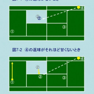 テニスの戦術の説明 ポーチの出方