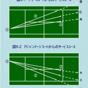 テニスダブルス サービスのコース