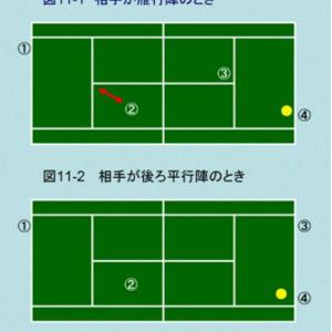 図解テニスダブルスの戦術 11.後ろ平行陣のポジション