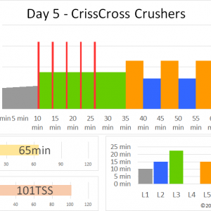 ZWIFTワークアウト DAY 5 – CRISSCROSS CRUSHERS