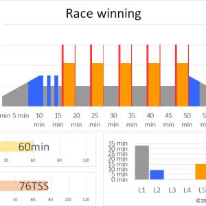 ZWIFTワークアウト RACE WINNING