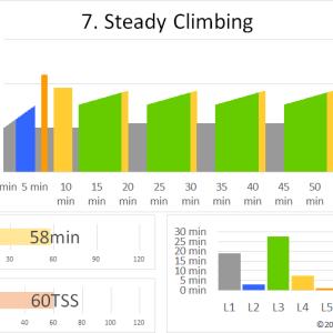 ZWIFTワークアウト 7.STEADY CLIMBING