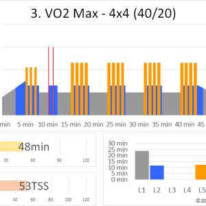 ZWIFTワークアウト 3.VO2 MAX – 4×4(40/20)