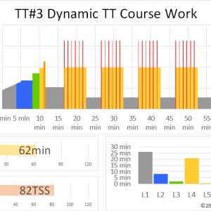 ZWIFTワークアウト TT#3 DYNAMIC TT COURSE WORK