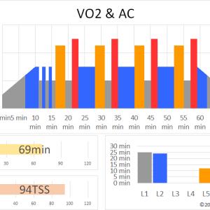 ZWIFTワークアウト VO2 & AC