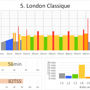 ZWIFTワークアウト 5.LONDON CLASSIQUE(56min 82TSS) ~ロンドン平地レースをシミュレートした実戦ワークアウト~