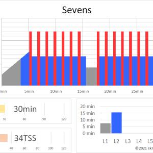 ZWIFTワークアウト SEVENS(30min 34TSS)