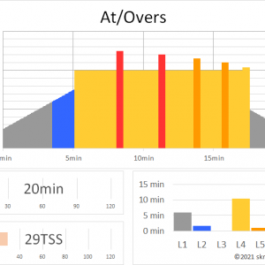 ZWIFTワークアウト AT/OVERS(20min 29TSS)