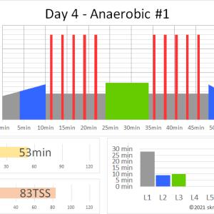 ZWIFTワークアウト DAY 4 – ANAEROBIC #1(53min 83TSS) ~高強度ダッシュを反復する無酸素インターバルトレーニング~