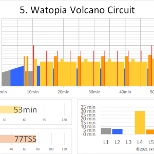 ZWIFTワークアウト 5.WATOPIA VOLCANO CIRCUIT(53min 77TSS) ~踏みっぱなしのレースシミュレーション~