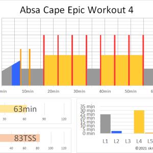 ZWIFTワークアウト ABSA CAPE EPIC WORKOUT 4(63min 83TSS)