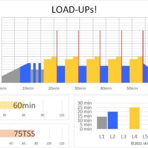 ZWIFTワークアウト LOAD-UPS!(60min 75TSS)