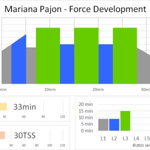 ZWIFTワークアウト MARIANA PAJON – FORCE DEVELOPMENT(33min 30TSS) ~低ケイデンスで「回すペダリング」のスキルを習得~