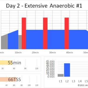 ZWIFTワークアウト DAY 2 – EXTENSIVE ANAEROBIC #1(55min 66TSS) ~2分半ぶっ通しの無酸素インターバル~