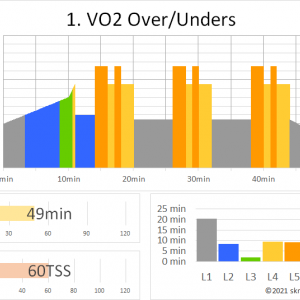 ZWIFTワークアウト 1. VO2 OVER/UNDERS(49min 60TSS)