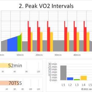 ZWIFTワークアウト 2. PEAK VO2 INTERVALS(52min 70TSS)
