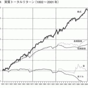 株の売買判断方法について(テクニカル分析、MACD編)
