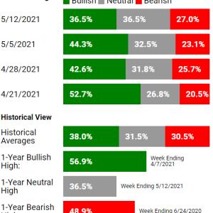 下落相場の中、市場の心理を確認する。