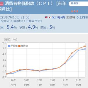 インフレ指数が予想4.9%に対して5.4%!?ちょっと警戒感持ったほうが良さそう。