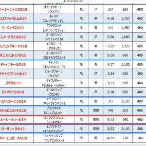 ノルマンディOC入厩予定☆発表