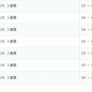 【京王杯2歳ステークス】【KBSファンタジーステークス】回顧