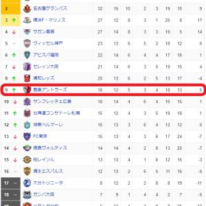 ジーコと共に~2021年J1第13節・鹿島VS FC東京戦!3発快勝で今季初の連勝を飾る!!~