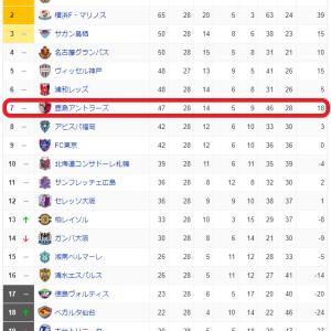 ジーコと共に~2021年J1第28節・鹿島VS アビスパ福岡戦!完敗!!言葉が見つからない・・・!!!~