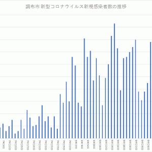 【8月比で減少傾向】グラフでみる調布市のコロナウイルス新規感染者数(~2021年9月4日公表)