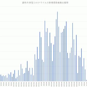 【累計患者数は全体の約2%】グラフでみる調布市のコロナウイルス新規感染者数(~2021年9月10日公表)