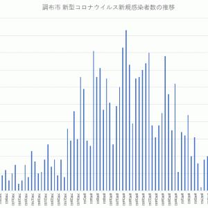 【新規感染者数一桁の日が続く】グラフでみる調布市のコロナウイルス新規感染者数(~2021年9月18日公表)