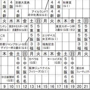 第81回 菊花賞(GⅠ) 予想1