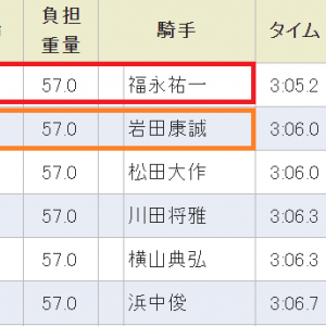 第81回 菊花賞(GⅠ) 結論