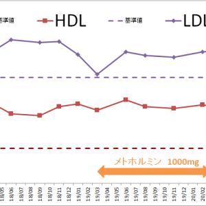 糖質制限3年の変化-LDL・HDL